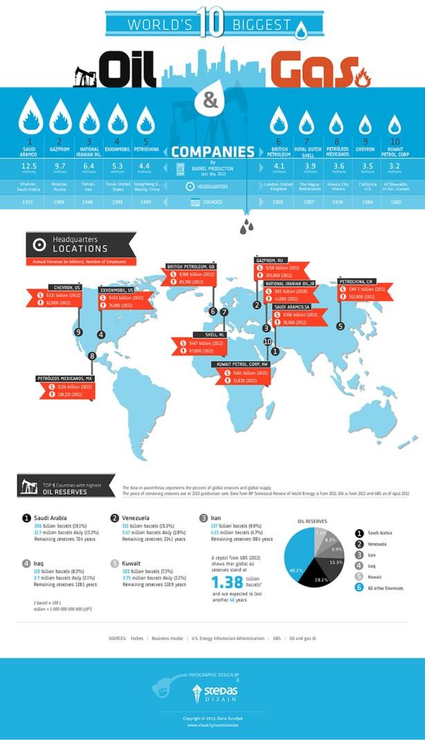 infografia_10petroleras_s