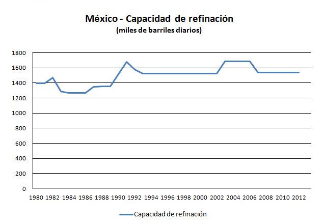 mexico_refinacion